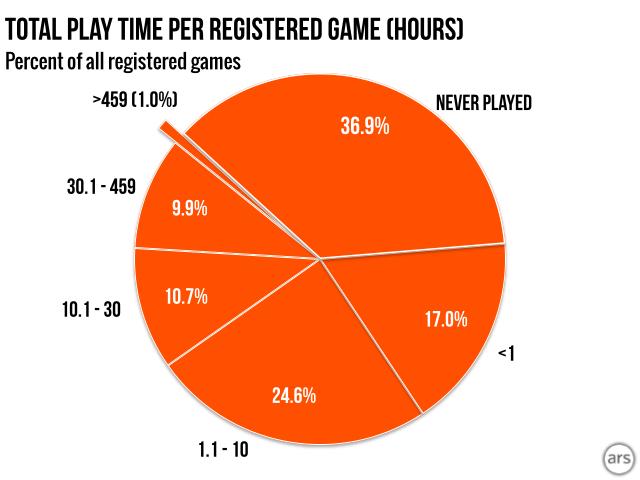 Новости: Играете ли вы в те игры, которые покупаете?